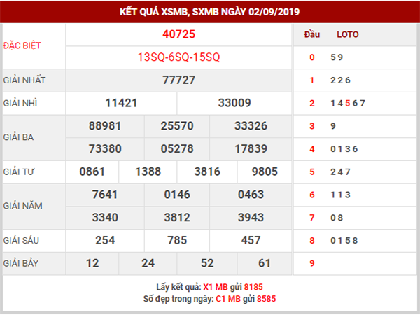 Soi cầu XSMB ngày 3/9/2019 – Phân tích KQXSMB thứ 3 hôm nay