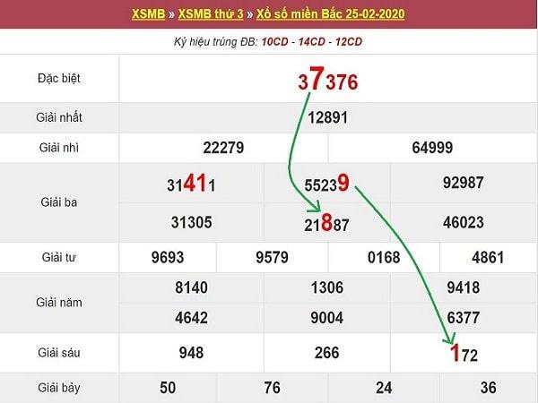 sc-bach-thu-lo-to-MB-26-2-2020-min