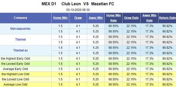 Tỷ lệ kèo giữa Club Leon vs Mazatlan