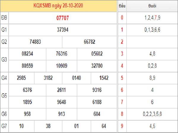 Soi cầu KQXSMB ngày 29/10/2020- xổ số miền bắc chuẩn xác