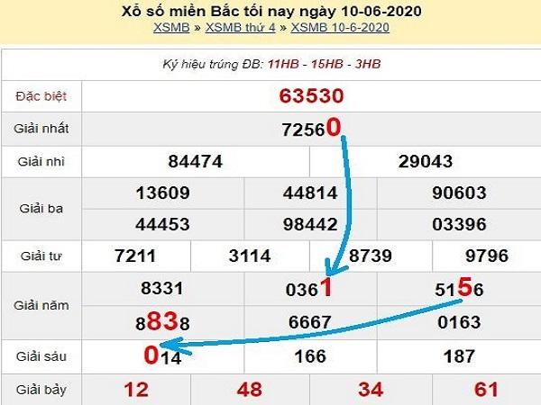 Nhận định KQXSMB ngày 06/11/2020- xổ số miền bắc tỷ lệ trúng lớn