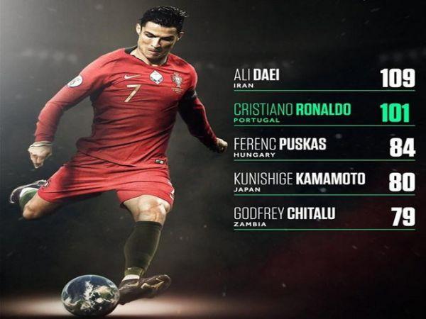Tin bóng đá tối 18/11: Ali Daei hy vọng Ronaldo có thể phá kỷ lục của mình