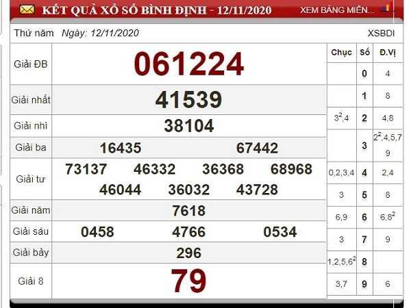 Soi cầu XSBD ngày 19/11/2020- xổ số bình định chuẩn xác