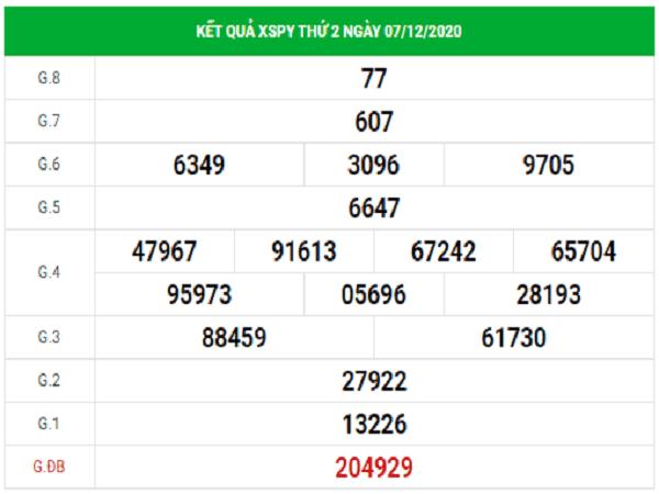 Tổng hợp soi cầu KQXSPY ngày 14/12/2020- xổ số phú yên