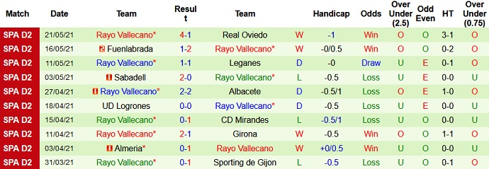 Soi kèo tỷ lệ Castellón vs Rayo Vallecano (1)