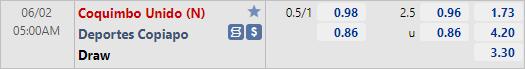 Tỷ lệ kèo bóng đá giữa Coquimbo Unido vs CD Copiapo